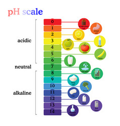 Ph scale diagram with corresponding acidic or vector