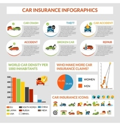 Car Insurance Infographics vector image