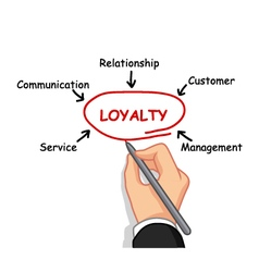 Hand writing loyalty concept vector