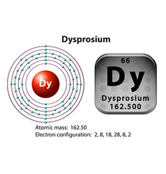 Symbol and electron diagram for Dysprosium vector image vector image