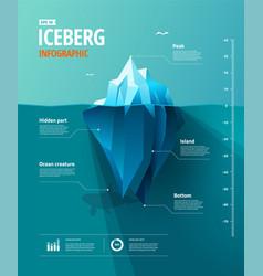 Iceberg infographic vector