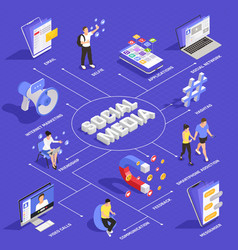 Social media isometric flowchart vector
