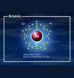 A arsenic atom diagram vector