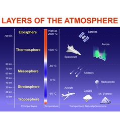 Layers of the Atmosphere vector image