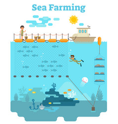 Sea farming vector