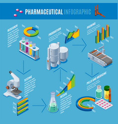Isometric pharmaceutical production infographics vector