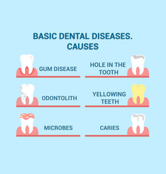 Dental diseases cavity illness info poster vector