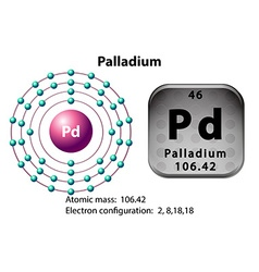 Symbol and electron diagram for Palladium vector image