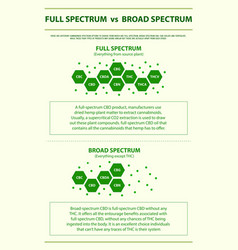 Full spectrum vs broad spectrum vertical vector