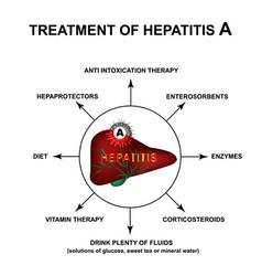 Treatment hepatitis a world hepatitis day vector