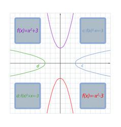 parabola formula depending on its vector image