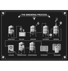 Beer brewing process beer production vector