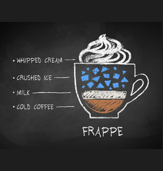 Chalk drawn sketch of frappe coffee recipe vector