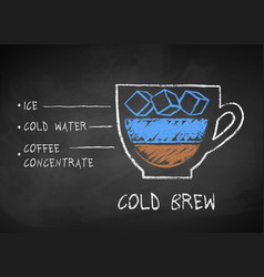 Chalk drawn sketch of cold brew coffee vector
