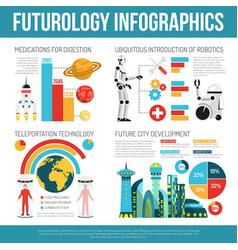 Futurology flat infographic poster vector