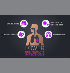 Lower respiratory infections icon design vector