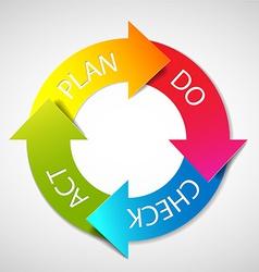 Plan Do Check Act diagram vector image