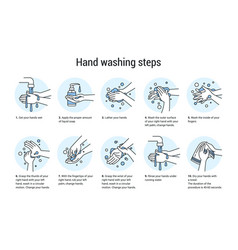 Hands wash manual algorithm for cleaning arms vector