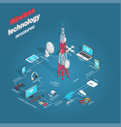 Set of wireless technology infographic flat theme vector