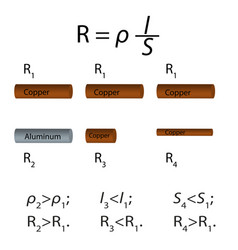 The conductor resistance depending vector