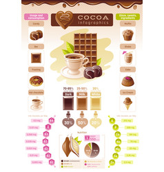 Cacao chocolate icons text lettering logo vector