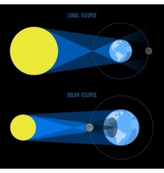 Lunar and Solar Eclipses in Flat Style vector
