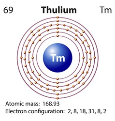 Symbol and electron diagram for Thulium vector image