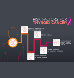 Risk factors for thyroid cancer icon design vector