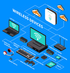 wireless devices isometric composition vector image