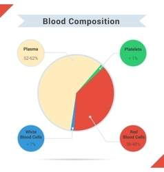 Composition of whole blood vector