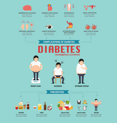 Diabetic disease infographic vector