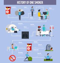 History one smoker flowchart vector