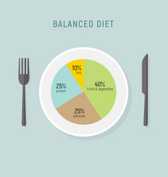 healthy diet food balance nutrition plate vector image