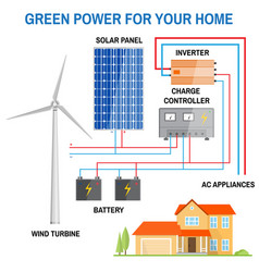 Solar panel system for home vector