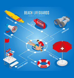 Beach lifeguards isometric flowchart vector