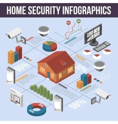 Home Security Isometric Infographic Poster vector