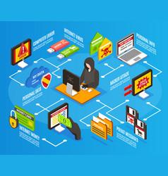 internet hacker infographics vector image vector image