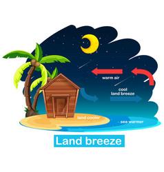 Science poster design for land breeze vector