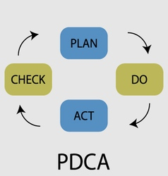PDCA icon flat design vector image