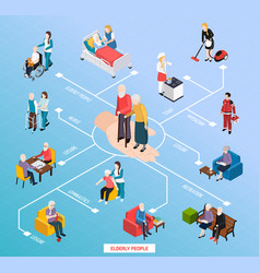 Nursing home isometric flowchart vector