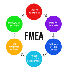 Fmea failure mode and effects analysis process vector
