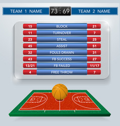 Basketball match statistics vector