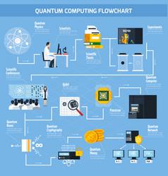 quantum computing flat flowchart vector image