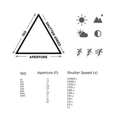 Exposure triangle photography guideline vector