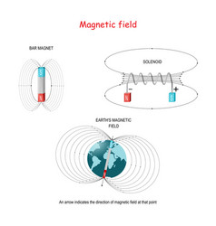 Magnetic field in bar magnet solenoid and vector