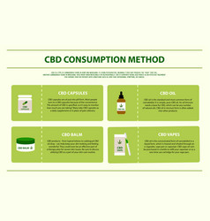 Cbd consumption method horizontal infographic vector