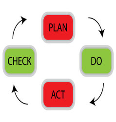 PDCA cycle concept vector image