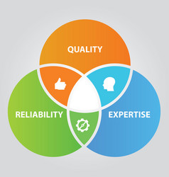 quality reliability and expertise overlapping vector image