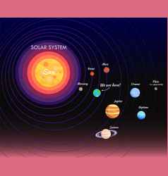 solar system poster and planet vector image