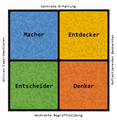 Learning styles german text vector